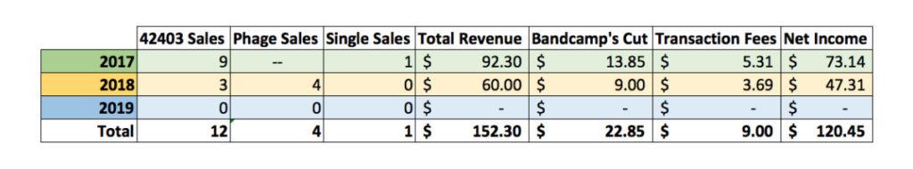 Bandcamp Revenue as of March 2019 totaled only $120.45