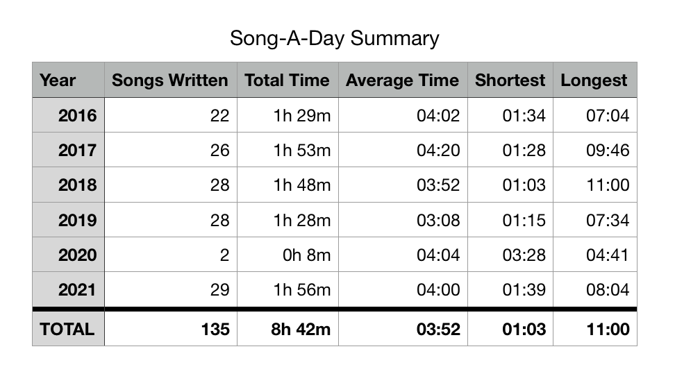 Statistics for 2021: 29 songs written. Total time: 1h 56m. Average song length: 4 minutes. Shortest song: 1:39, Longest song: 8:04